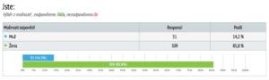 Tabulka 1: Rozložení respondentů na základě pohlaví. [3]