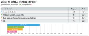 Tabulka 2: Rozložení respondentů na základě motivace sledování seriálu Sherlock.