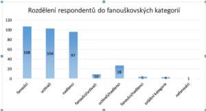 Tabulka 5: Rozdělení respondentů dle dekódování dotazníků